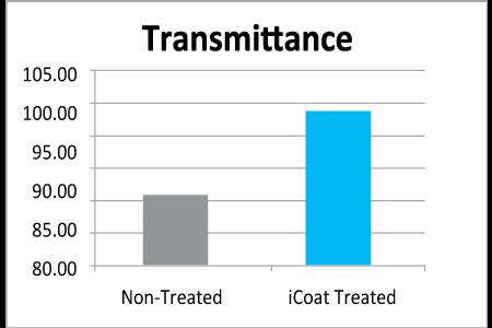 transmittance